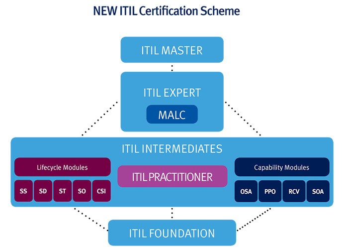 ITIL Certification Scheme