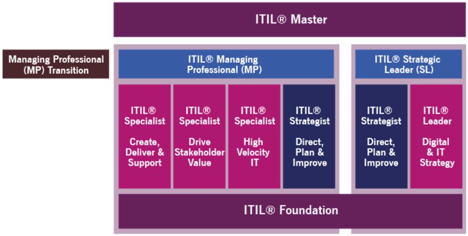 ITIL 4 scheme - ITSM Hub